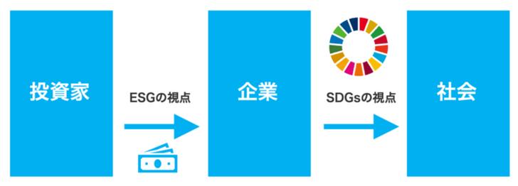 投資家はESGの観点で企業を評価するため、企業はSDGsの視点を持つことが重要